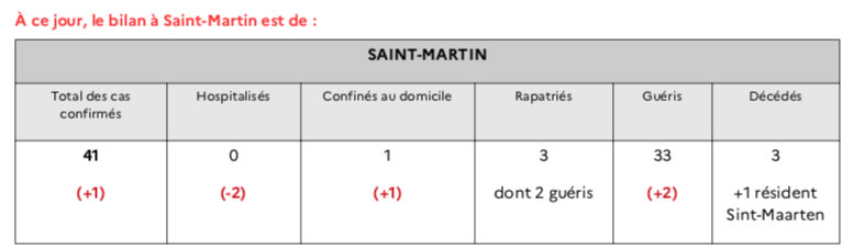 Name:  Point Sanitaire SFG 29 Mai.png Views: 94 Size:  21.3 KB